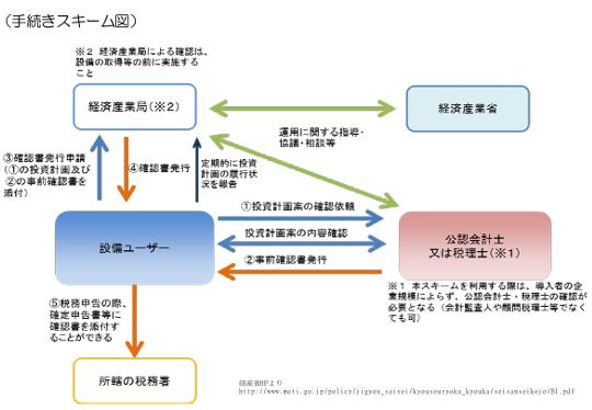 B類型スキーム図