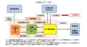 A類型スキーム図