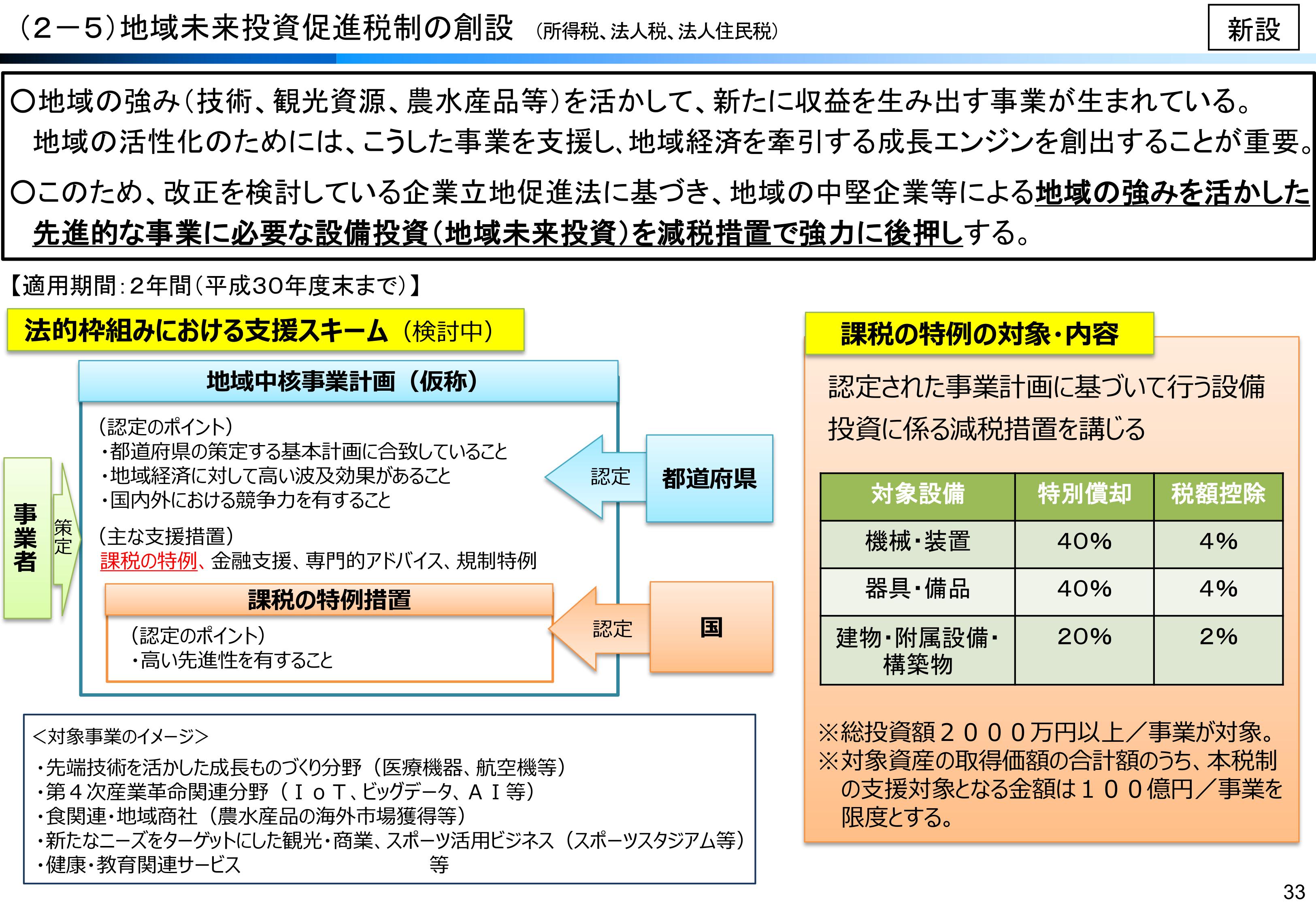 地域中核企業向け設備投資促進税制